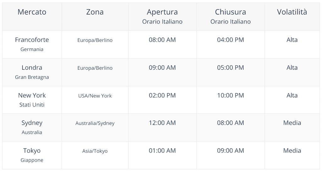 forex: orari di trading