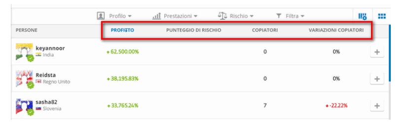 migliori trader italiani su etoro